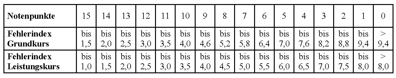 Leistungsbewertung for Tabelle punkte noten
